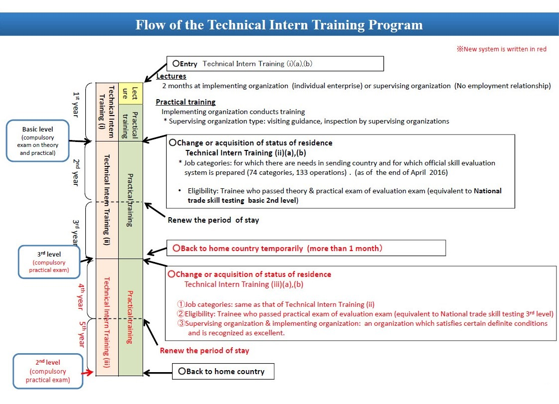 Flow of the Technical Intern Training Program